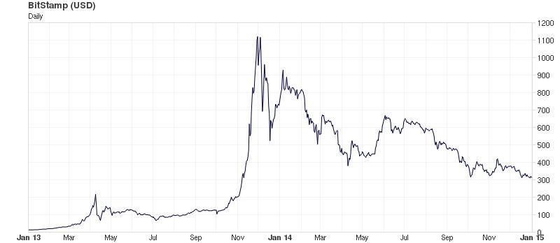 Bitcoin динамика курса