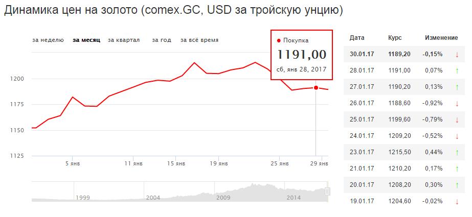 динамика цены на золото январь 2017