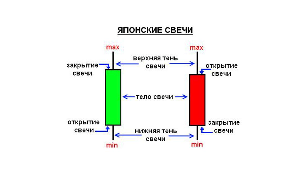 свечной график