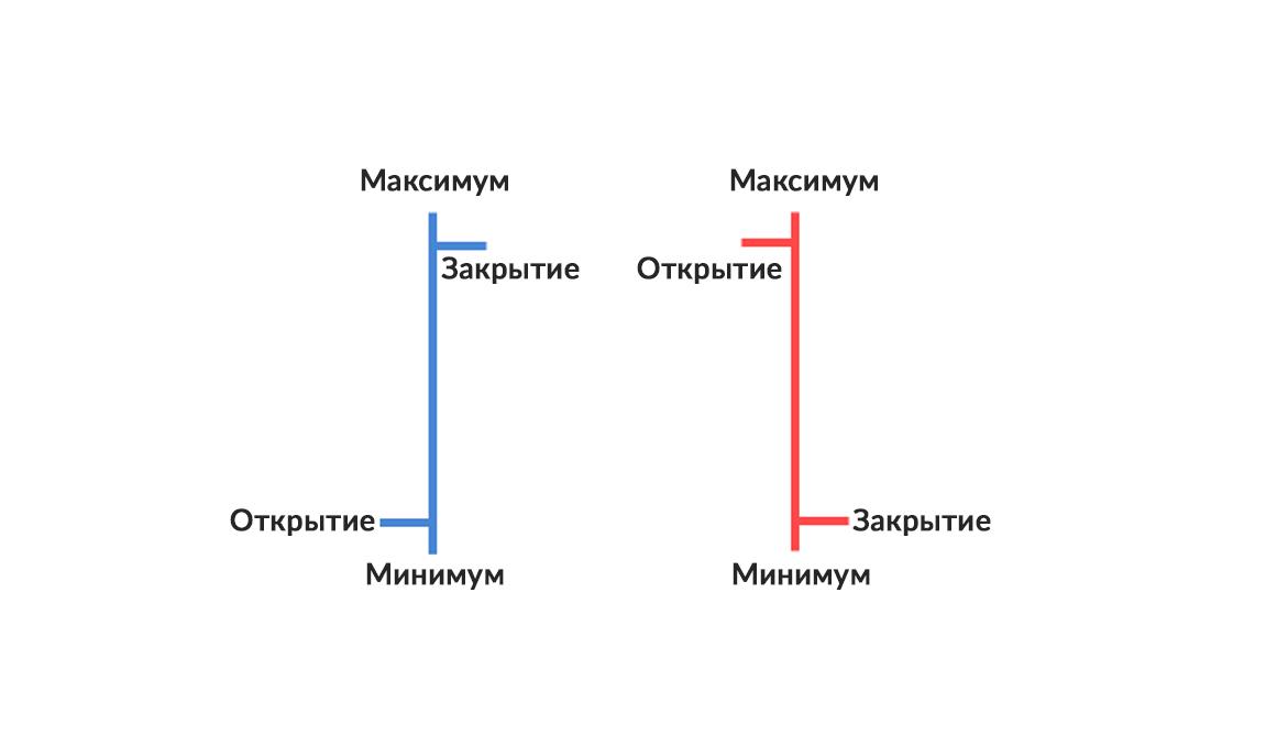 как читать баровый график