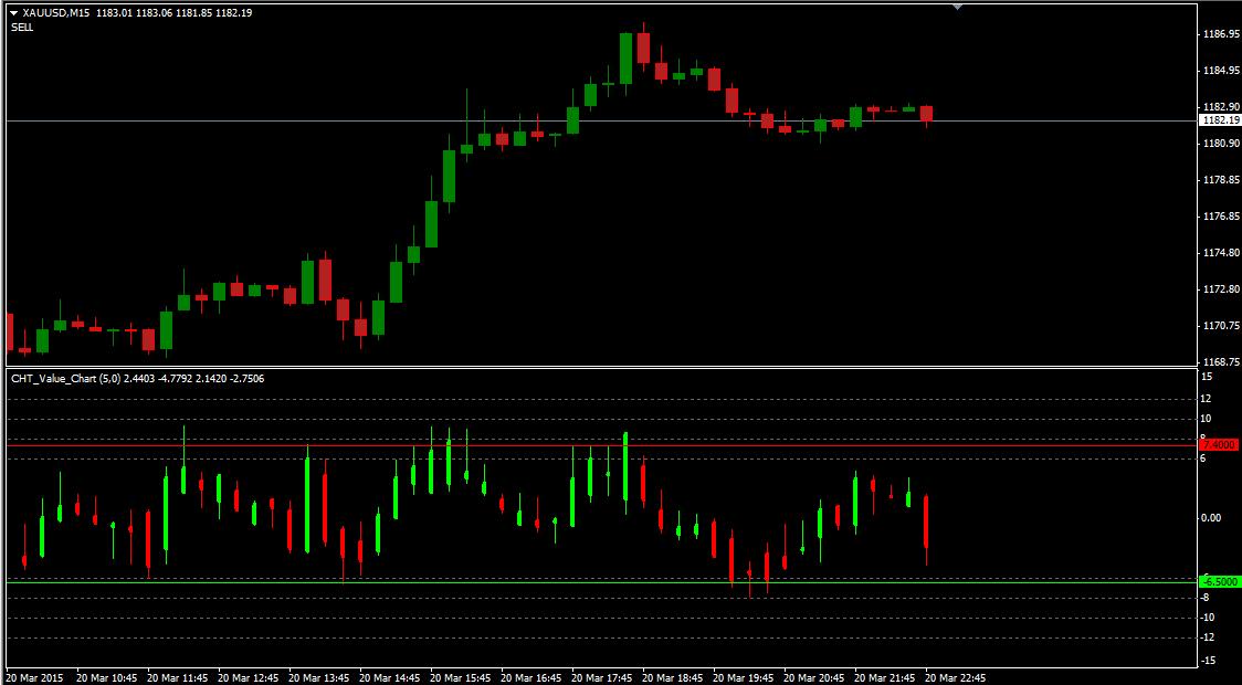 Форекс индекатор объёмы на графике цены биржевой лидер о форекс