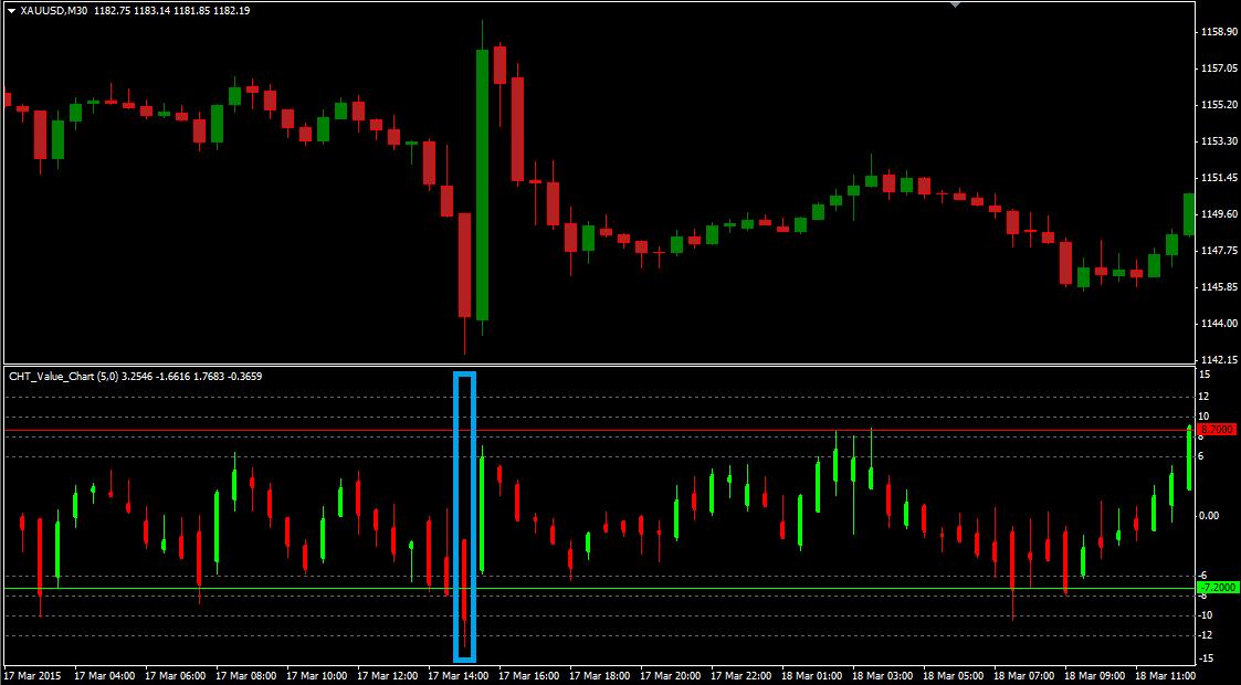 Индикаторы на тиковых графиках форекс метод поглащения на рынке форекс