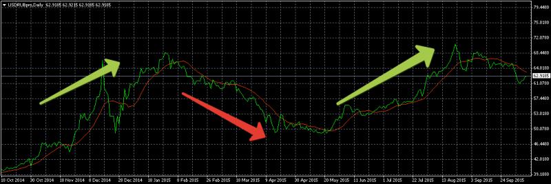 График форекс рубль доллар форекс казино или