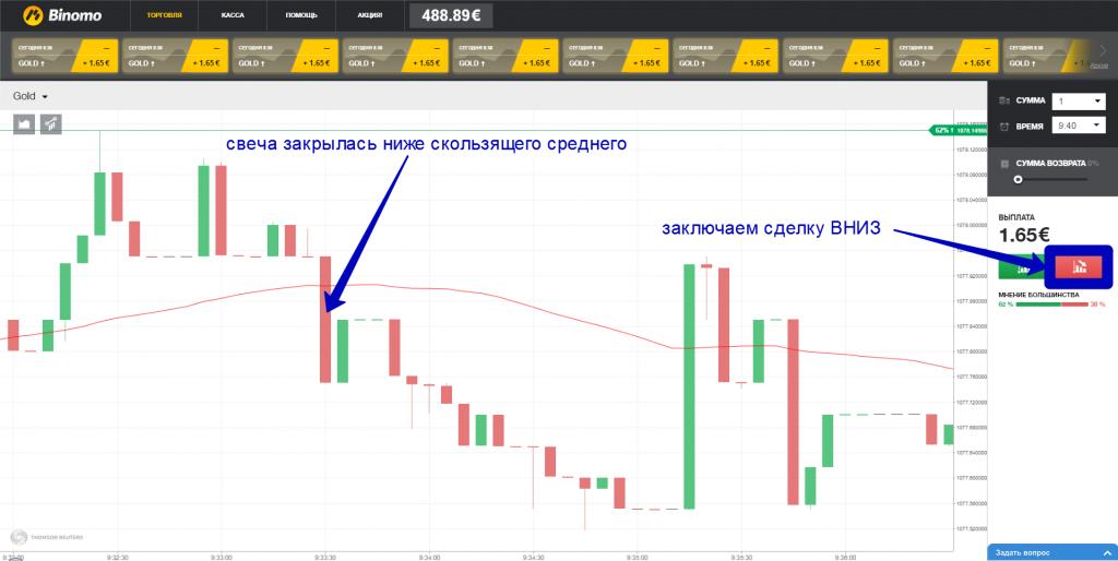 Как торгуют золотом на бинарных опционах курсы криптовалют по капитализации