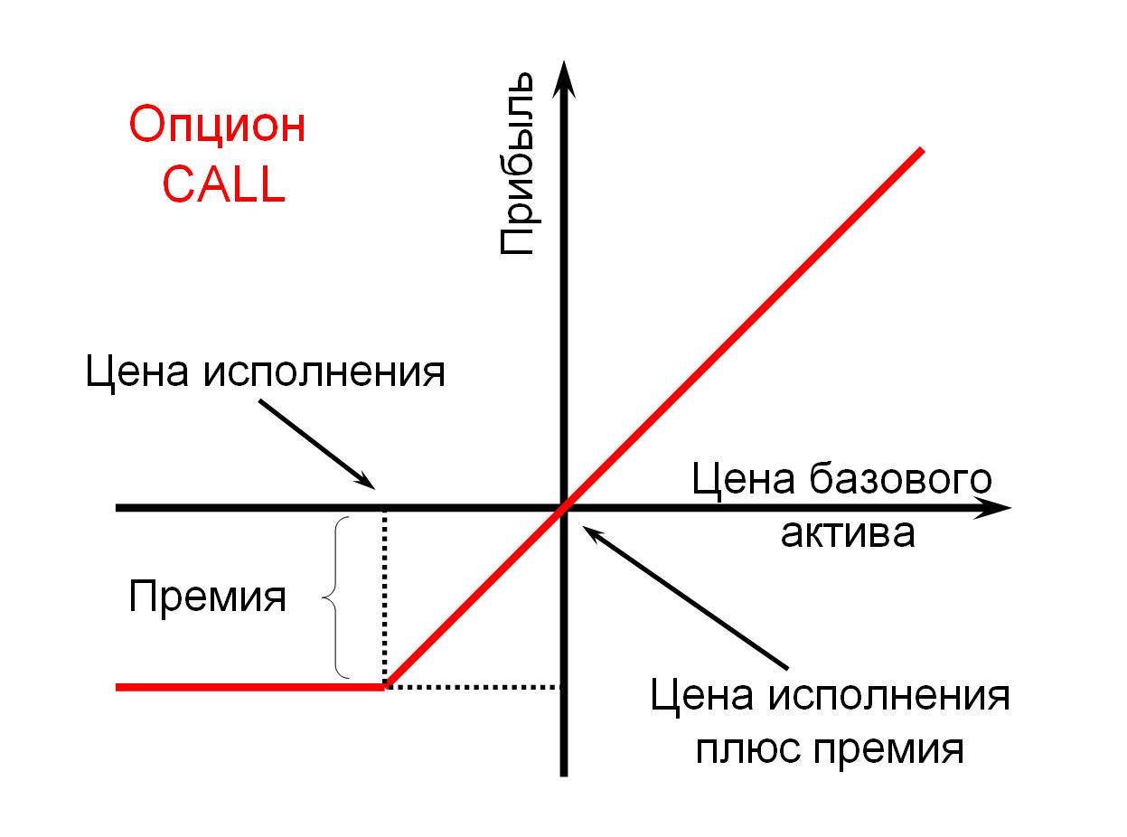 Колл опционы best mt4 indicators for binary options