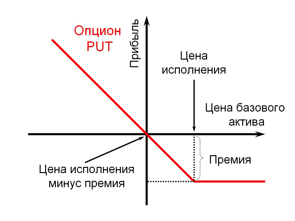 Опцион кол определение сигнальный индикатор forex