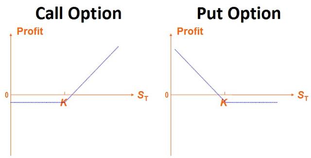 Колл и пут опционы на валютном рынке best binary options signals forum