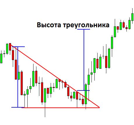 Форекс стратегя треугольник акции blizzard